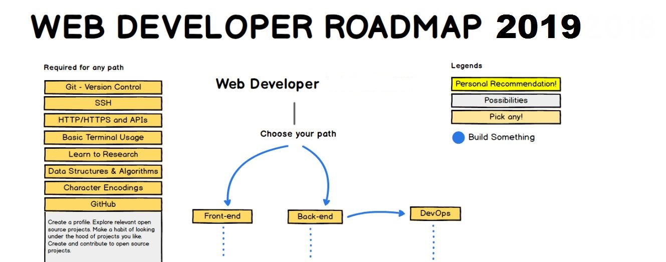 How To Become A Full Stack Developer In 2019 [ROADMAP]?