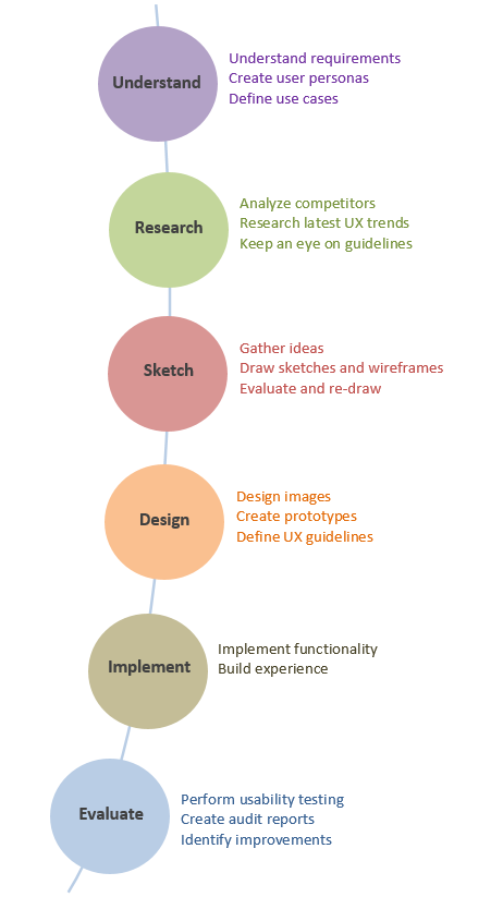 Stages of UX Design Process