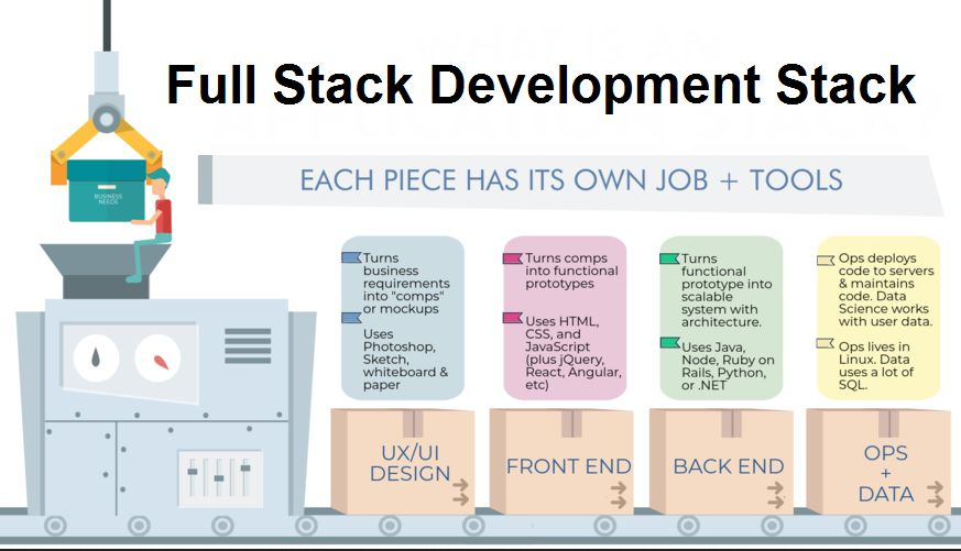 application-stack-langauges_full stack development