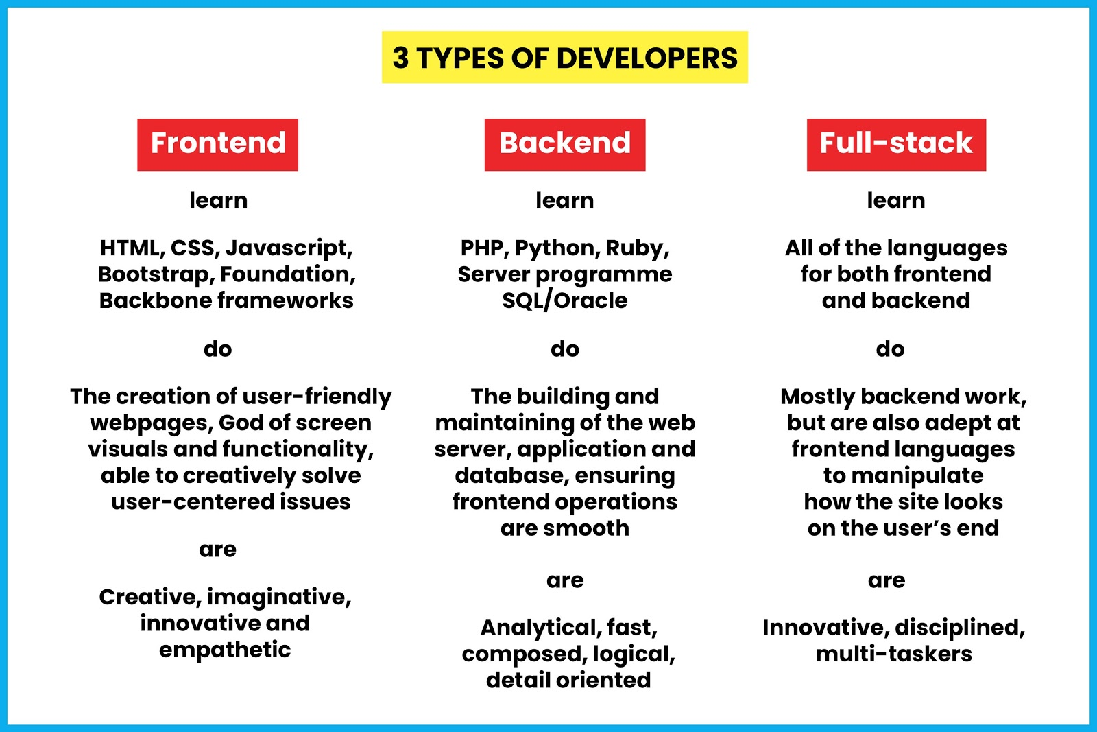 full stack _developer-infographic