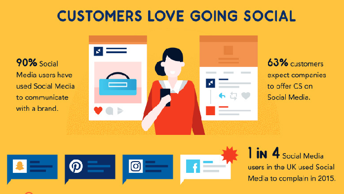 Customer Service Collaboration Enhances Your Service Demand