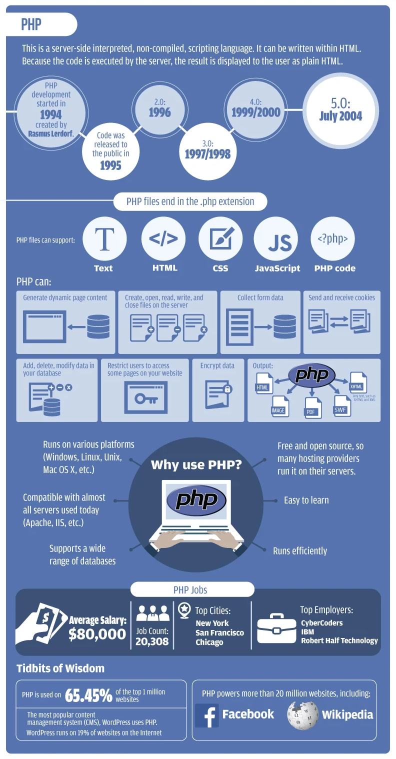 PHP programming language with object-oriented programming