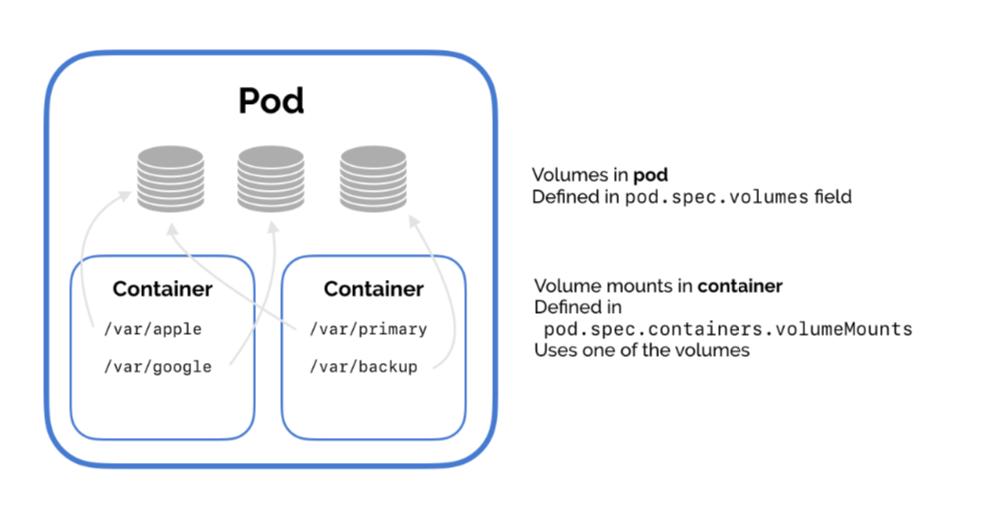 NFS storage management in Kubernetes Cluster