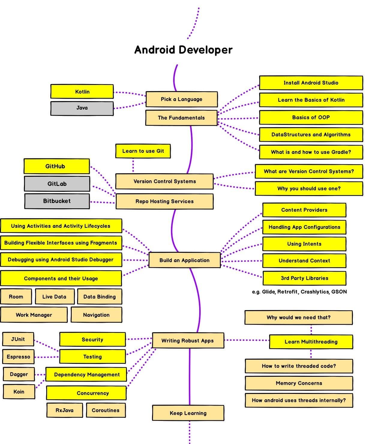 Android Developer Roadmap