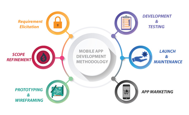 android app development requirements