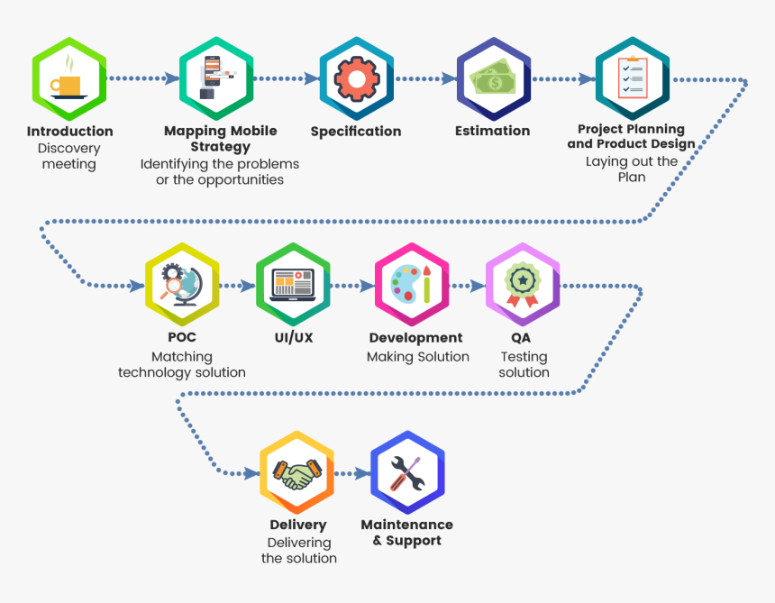 Android mobile app development roadmap