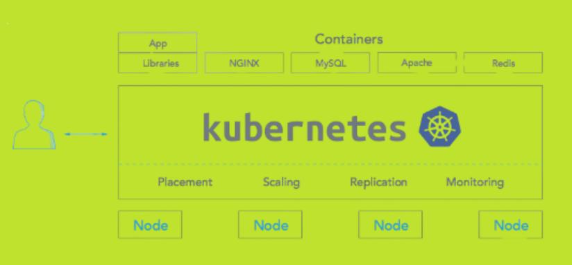 Deploying Kubernetes on Bare Metal Server