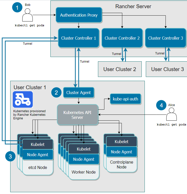 Setting up Kubernetes Clusters in Rancher