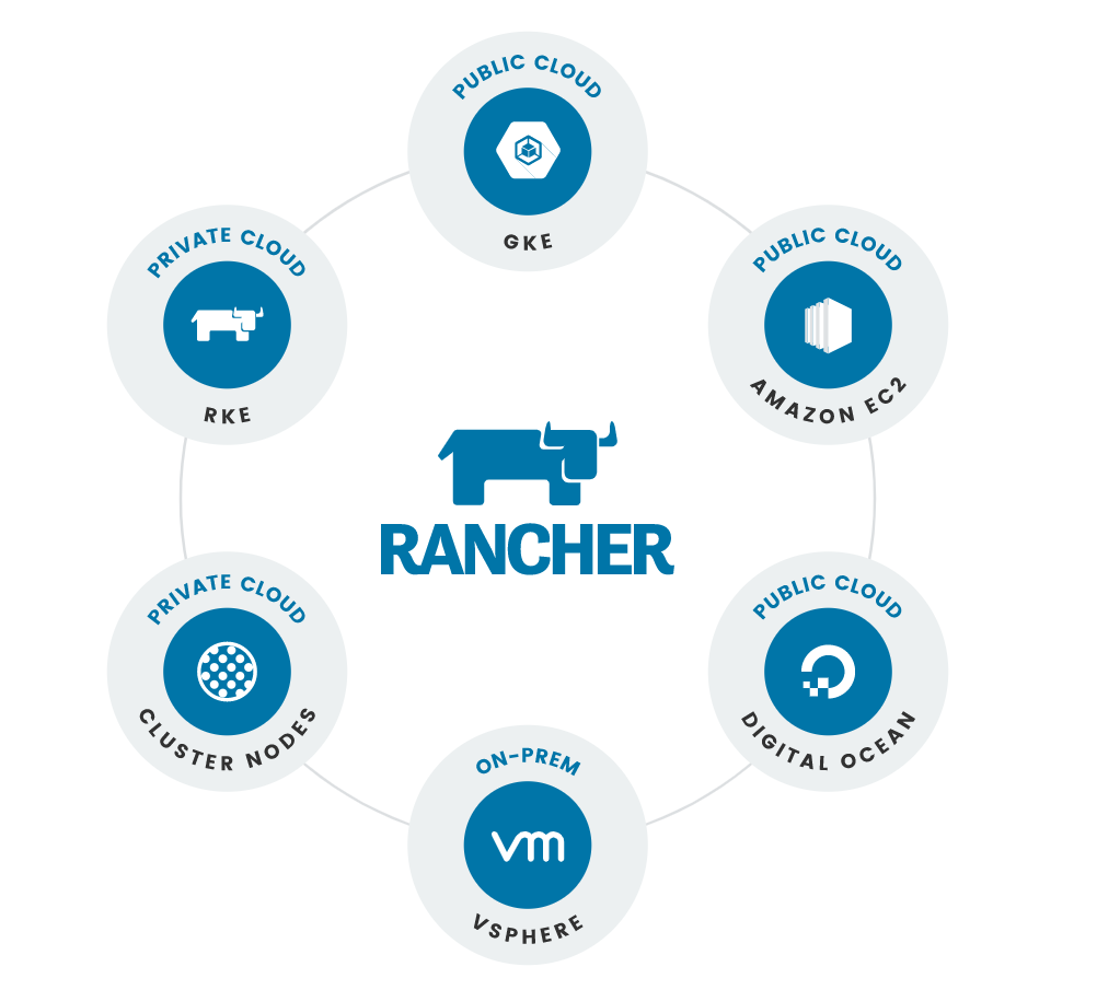 install rancher on existing kubernetes cluster