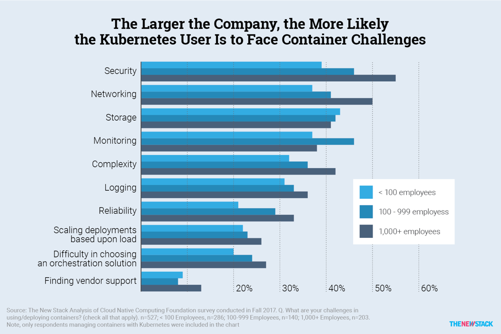 Challenges of Enterprise Kubernetes