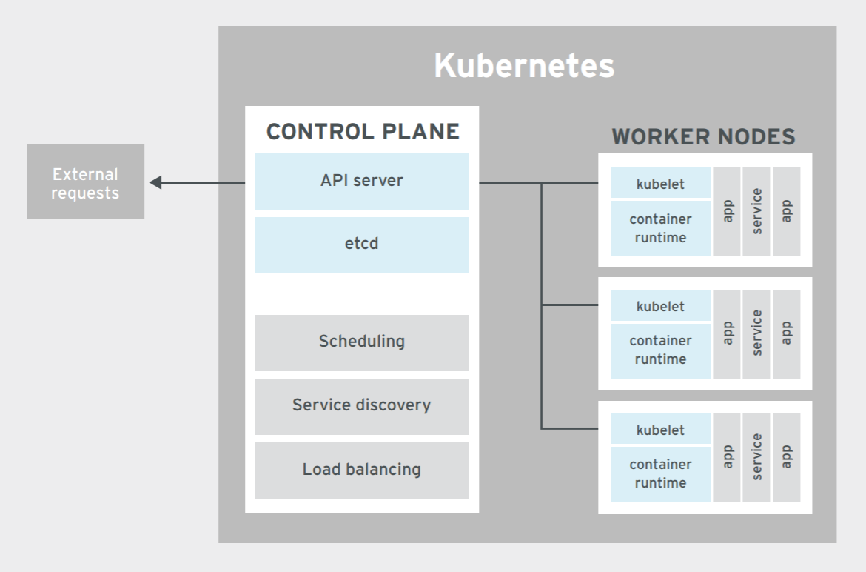Kubernetes Architecture for Enterprise Solutions