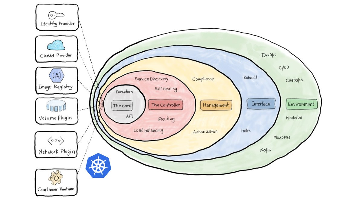 Kubernetes management layer for all your environments