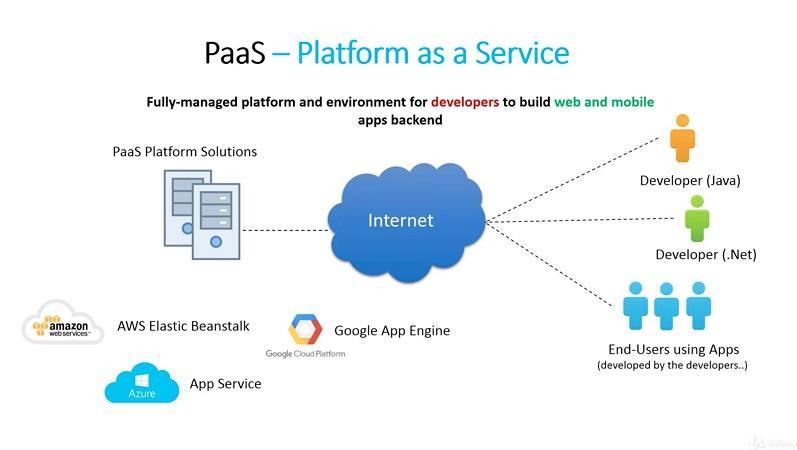 best cloud platform as a service paas