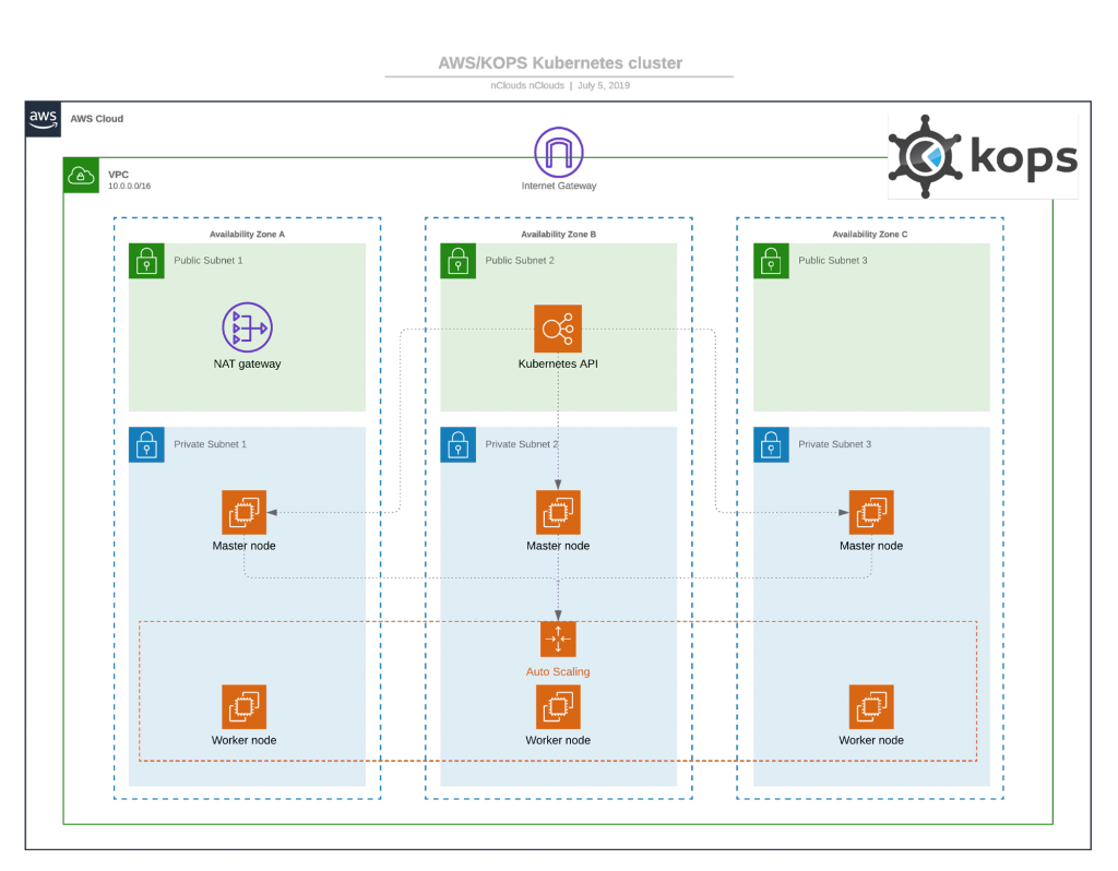 Creating a Kubernetes Cluster on AWS with kops