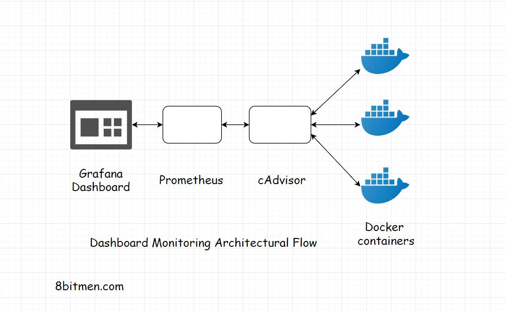 Docker's Container Advisor (cAdvisor)