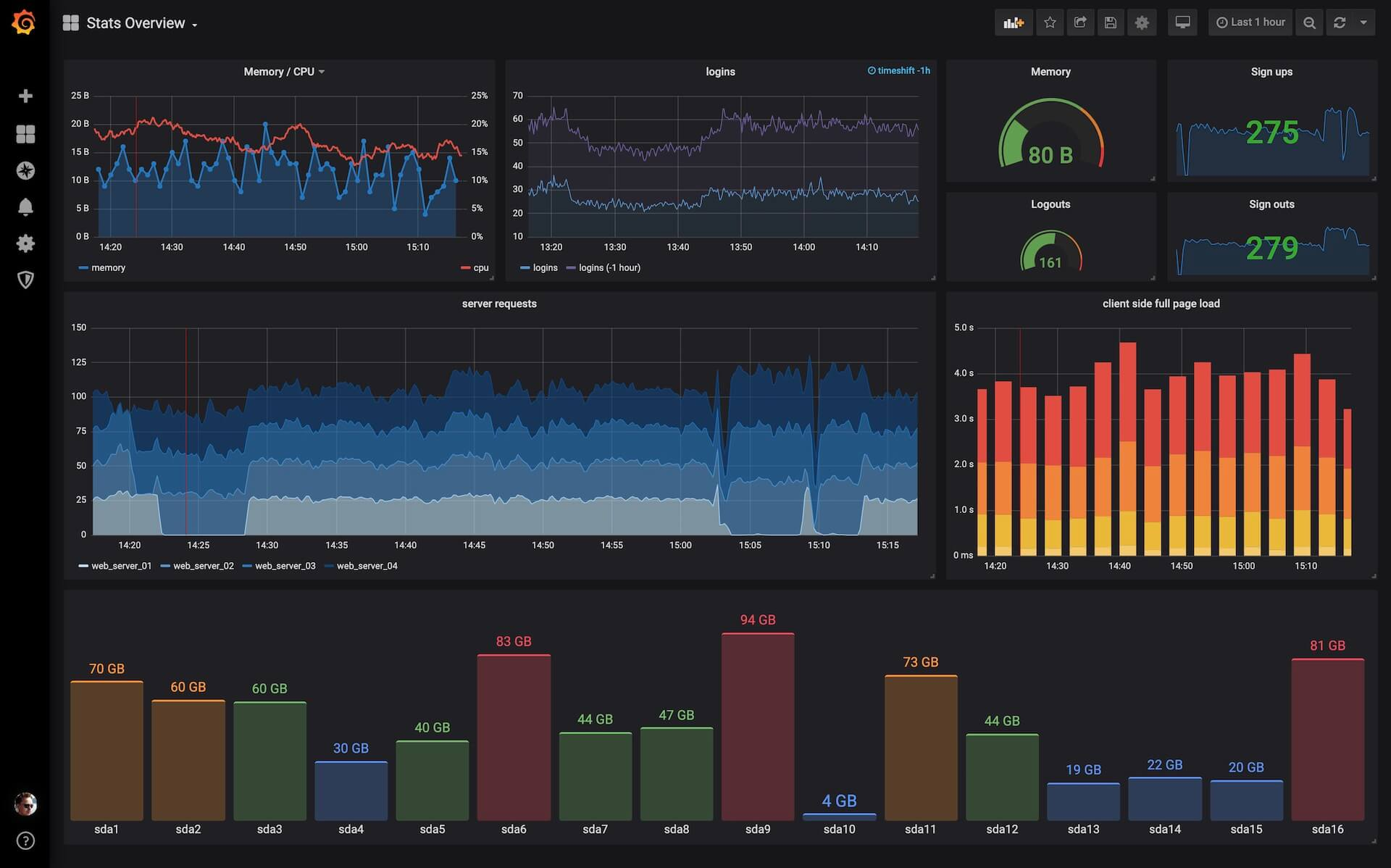 Grafana Data Visualization of Open Source IT Monitoring