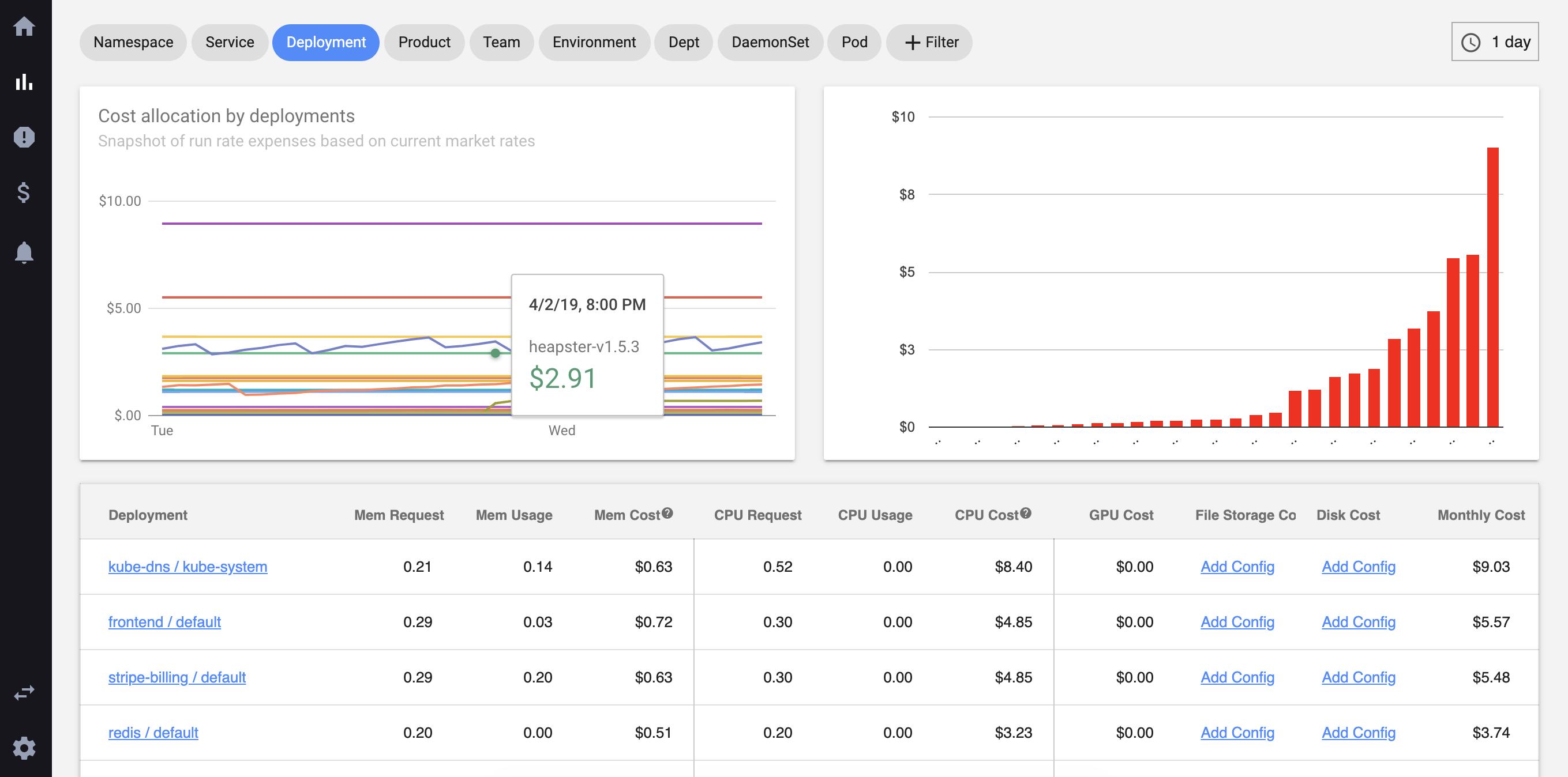 Kubecost Cost Metrics for Running Kubernetes