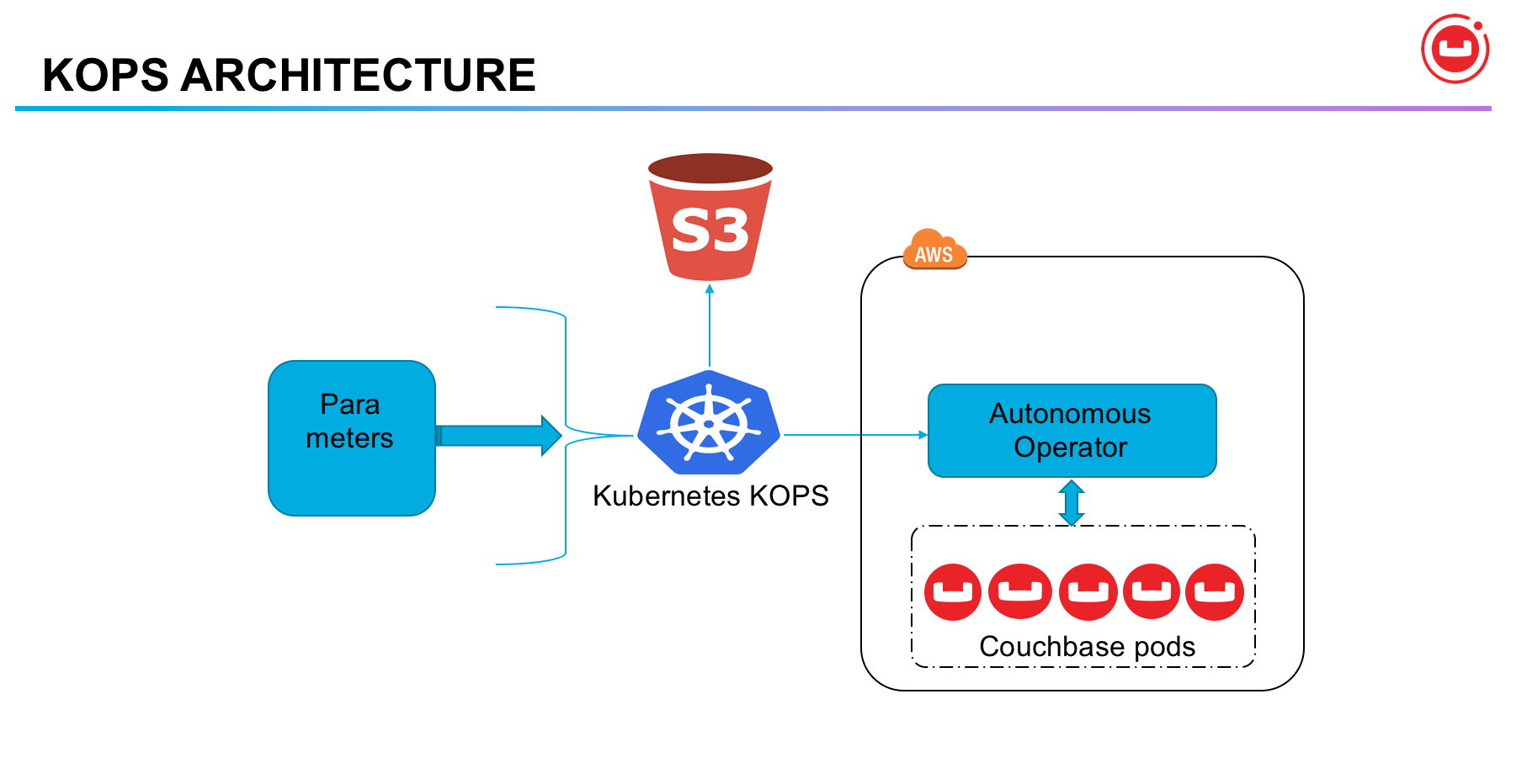 Kubernetes Cluster on AWS with kops