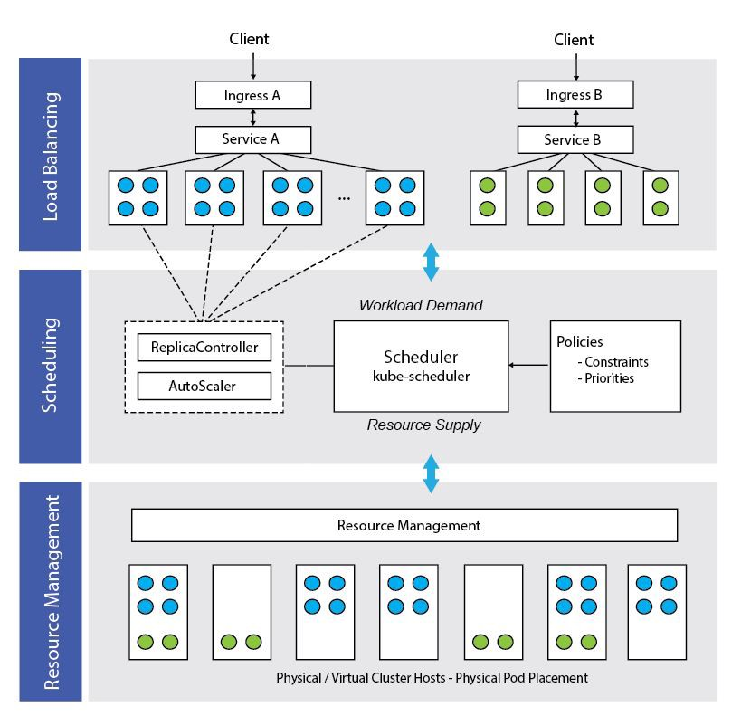 Kubernetes container orchestrator contains