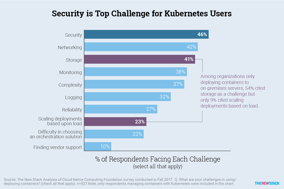 Kubernete's monitoring challenges
