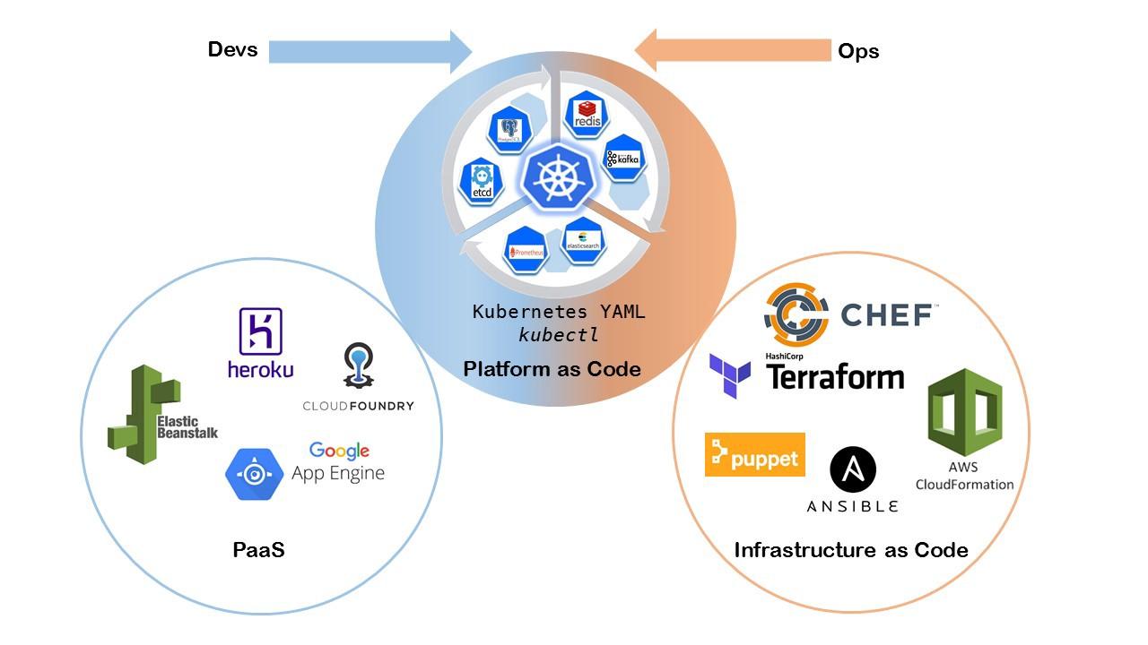 Native Kubernetes Platforms Dev vs Ops