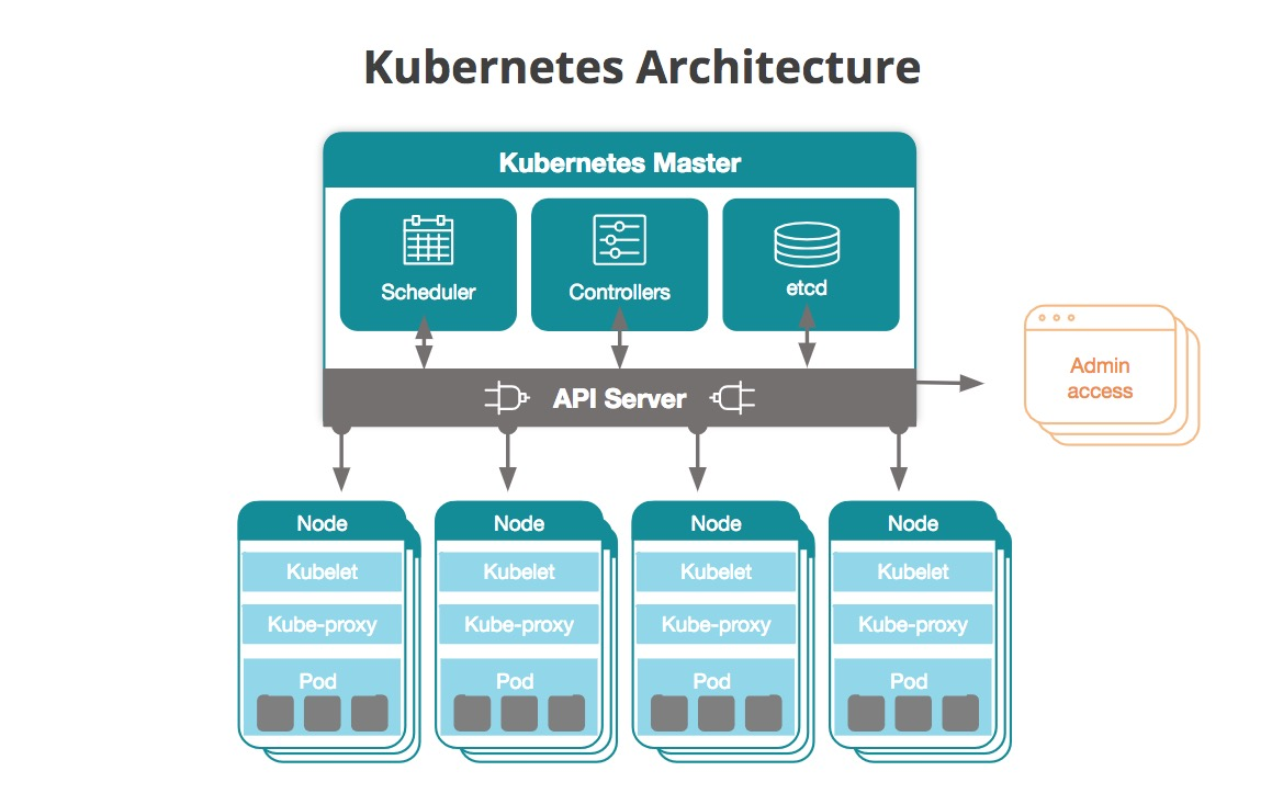 architecture of Kubernetes