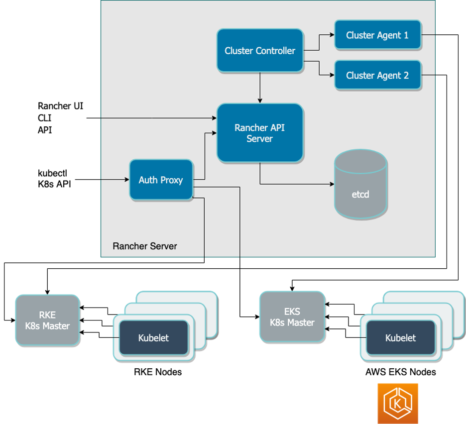 rancher-aws-architecture
