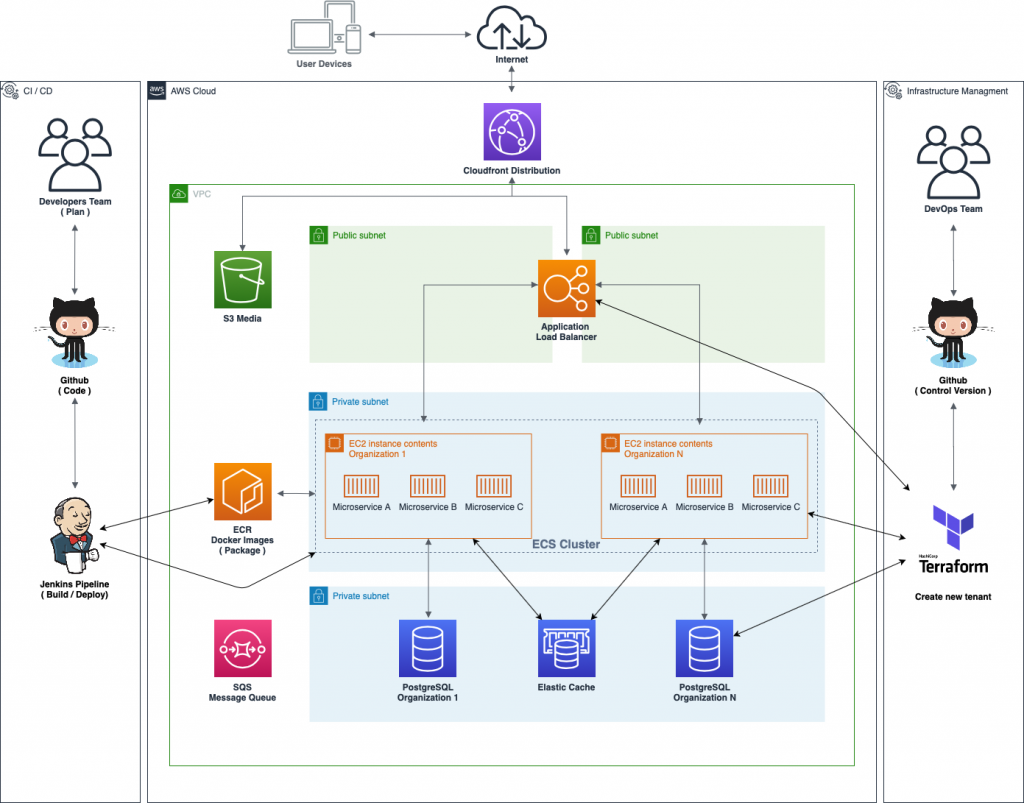 aws instance and multi-tenancy options