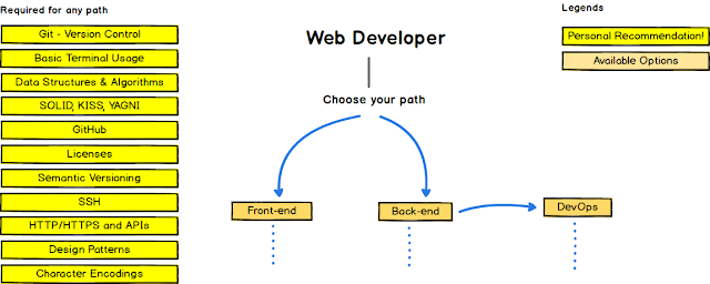 how to become php developer